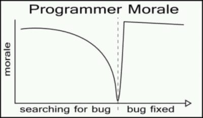 The only true graph.