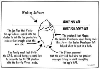 The iceberg of software development.