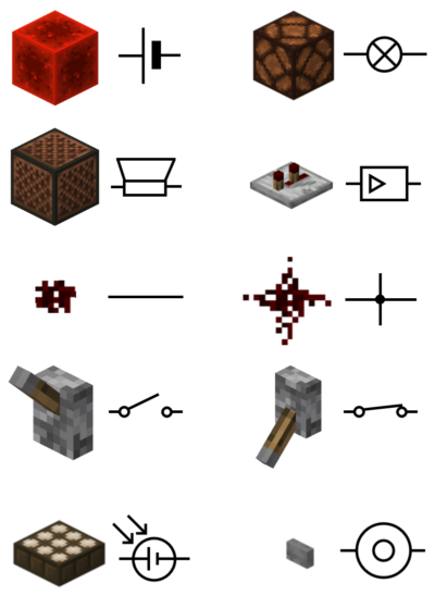 What Minecraft components are in physics