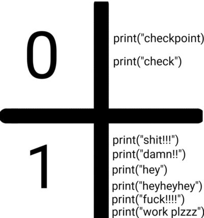 Debugging using print statements.