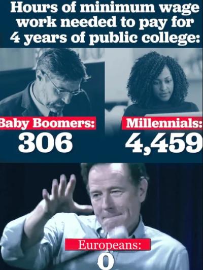 Boomers vs. Millennials vs. Europeans