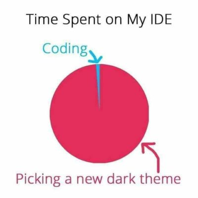 Time Spend on IDE