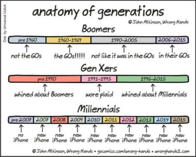 No one born before the 80s uses an iPhone
