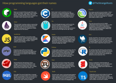 how programming languages got their names