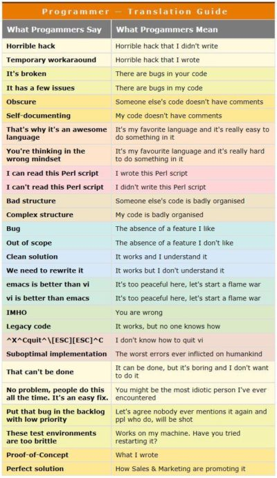Programmer Translation Guide