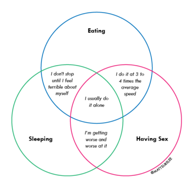 sleeping vs. eating vs. having sex