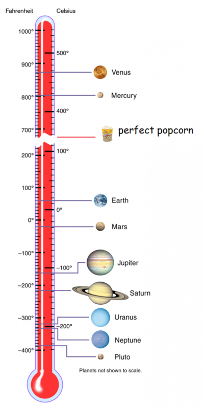 180 ° C is the perfect temperature for making popcorn.