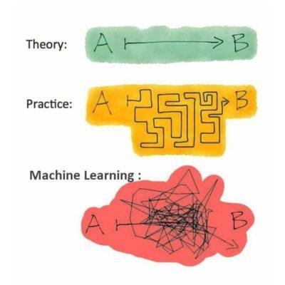 Theory vs Practice vs Actual