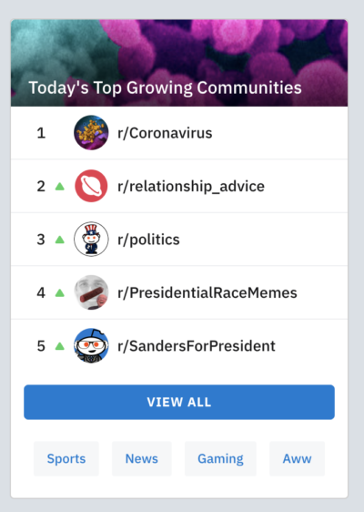 "Reddit's ""Top Growing Community"""