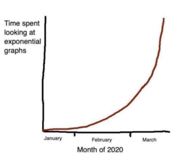 Time looking at exponential graphs