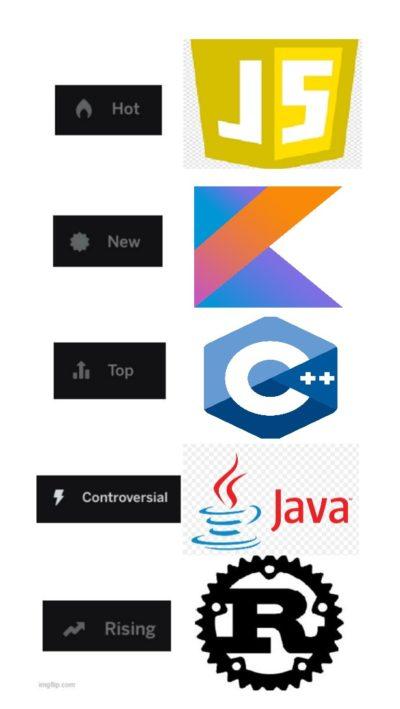 How to sort programming languages via Reddit's options