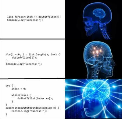 List iteration