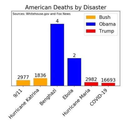 American Deaths By Disaster