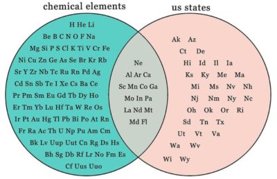 Venn diagram of chemical elements and US states