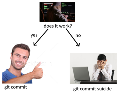 It's git commit either way