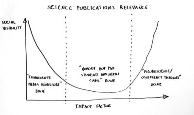 Real science publications relevance